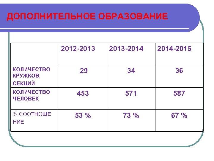 ДОПОЛНИТЕЛЬНОЕ ОБРАЗОВАНИЕ 2012 -2013 -2014 -2015 КОЛИЧЕСТВО КРУЖКОВ, СЕКЦИЙ 29 34 36 КОЛИЧЕСТВО ЧЕЛОВЕК