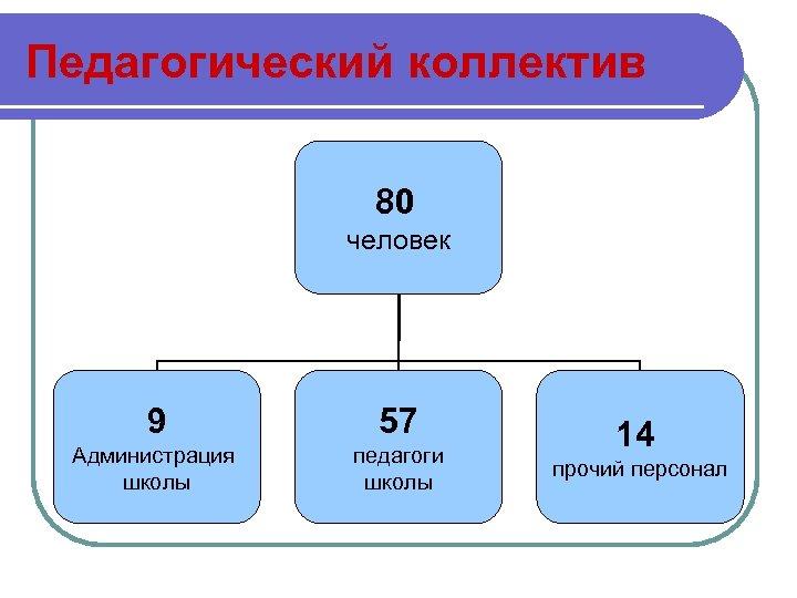 Педагогический коллектив 80 человек 9 57 Администрация школы педагоги школы 14 прочий персонал
