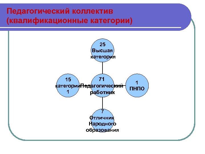Педагогический коллектив (квалификационные категории) 25 Высшая категория 71 15 1 категории. Педагогический ПНПО 1