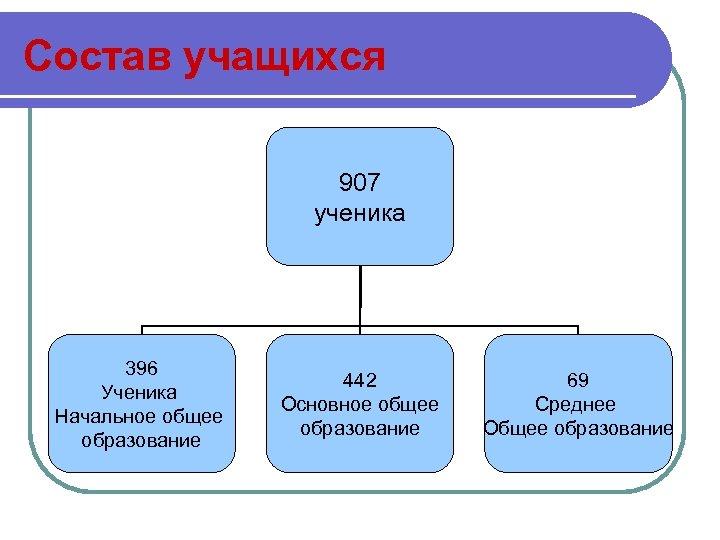 Состав учащихся 907 ученика 396 Ученика Начальное общее образование 442 Основное общее образование 69