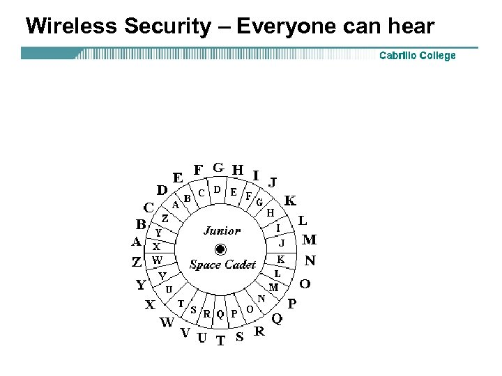 Wireless Security – Everyone can hear