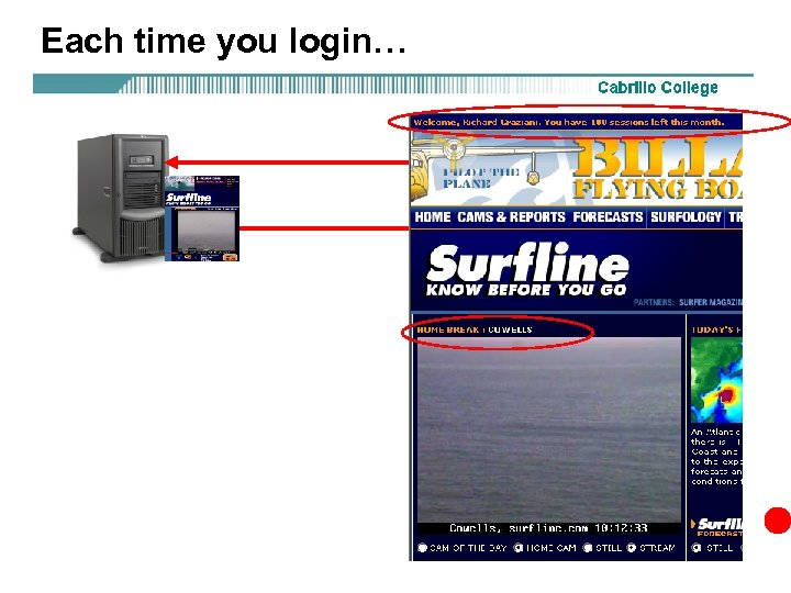 Each time you login…