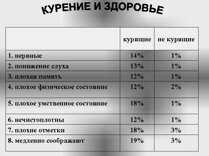 курящие не курящие 1. нервные 2. понижение слуха 14% 13% 1% 1% 3.