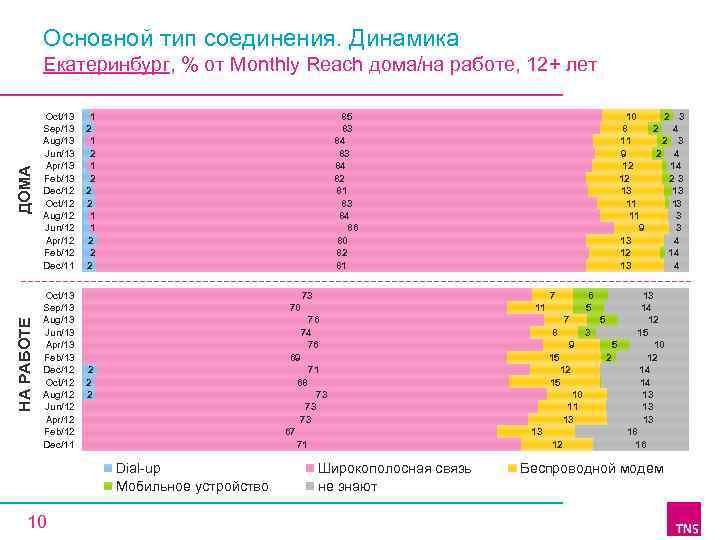 Основной тип соединения. Динамика НА РАБОТЕ ДОМА Екатеринбург, % от Monthly Reach дома/на работе,
