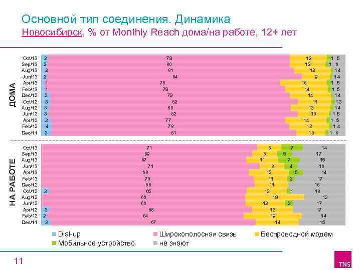 Основной тип соединения. Динамика НА РАБОТЕ ДОМА Новосибирск, % от Monthly Reach дома/на работе,