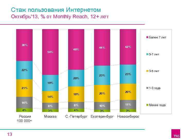 Стаж пользования Интернетом Октябрь'13, % от Monthly Reach, 12+ лет Более 7 лет 38%