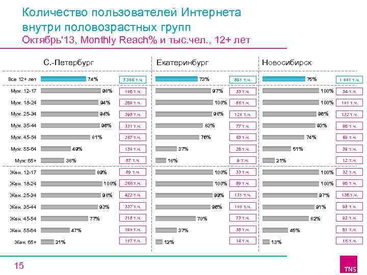 Количество пользователей Интернета внутри половозрастных групп Октябрь'13, Monthly Reach% и тыс. чел. , 12+