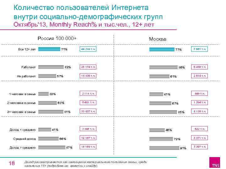 Количество пользователей Интернета внутри социально-демографических групп Октябрь'13, Monthly Reach% и тыс. чел. , 12+