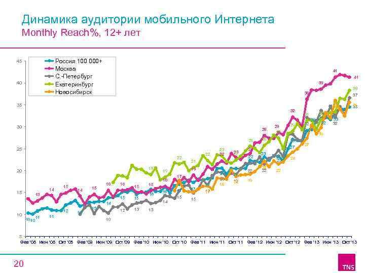 Динамика аудитории мобильного Интернета Monthly Reach%, 12+ лет Россия 100 000+ Москва C. -Петербург