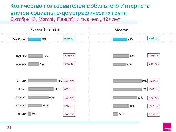 Количество пользователей мобильного Интернета внутри социально-демографических групп Октябрь'13, Monthly Reach% и тыс. чел. ,