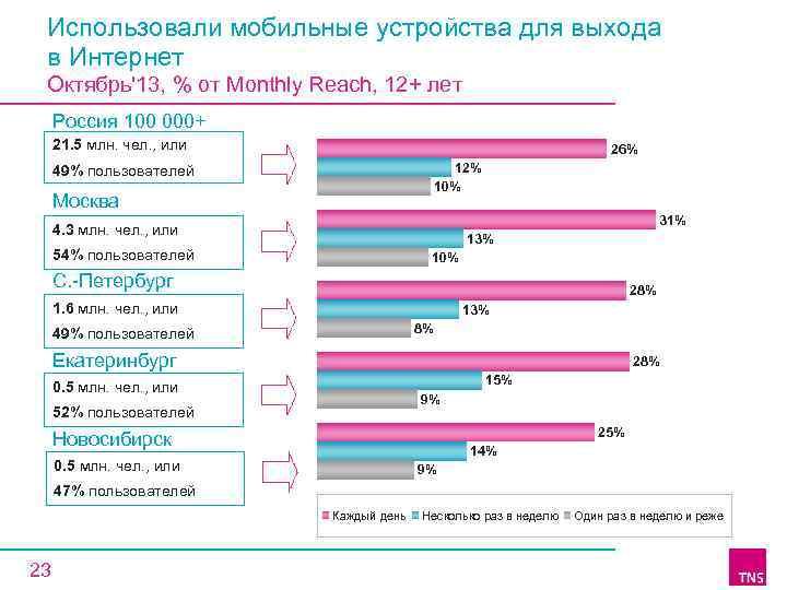 Использовали мобильные устройства для выхода в Интернет Октябрь'13, % от Monthly Reach, 12+ лет