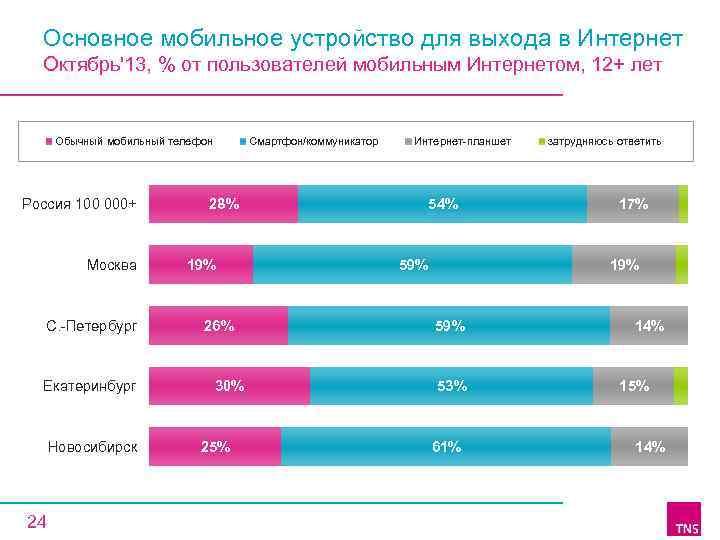 Основное мобильное устройство для выхода в Интернет Октябрь'13, % от пользователей мобильным Интернетом, 12+
