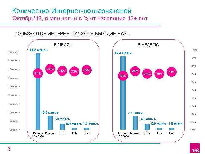 Количество Интернет-пользователей Октябрь'13, в млн. чел. и в % от населения 12+ лет ПОЛЬЗУЮТСЯ