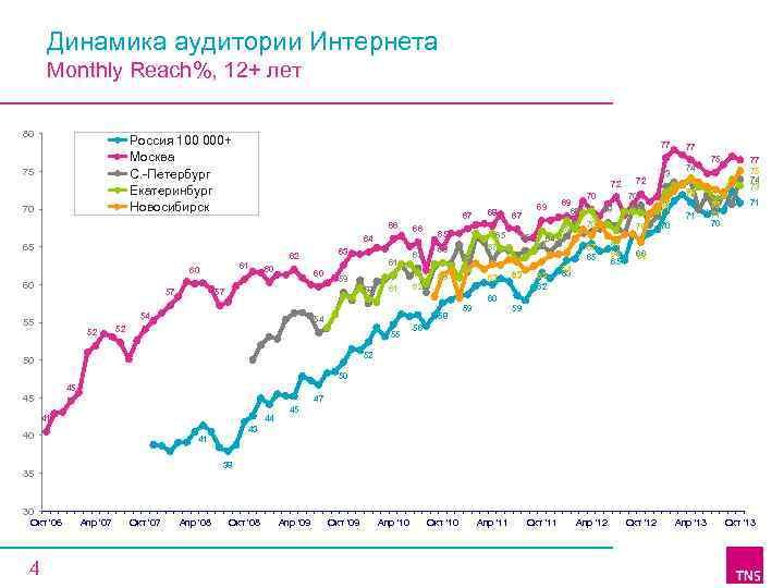 Динамика аудитории Интернета Monthly Reach%, 12+ лет 80 Россия 100 000+ Москва C. -Петербург
