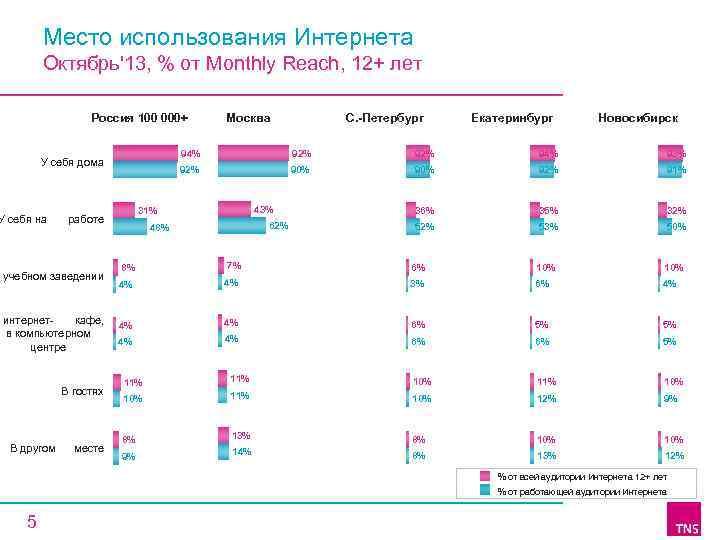 Место использования Интернета Октябрь'13, % от Monthly Reach, 12+ лет Россия 100 000+ работе