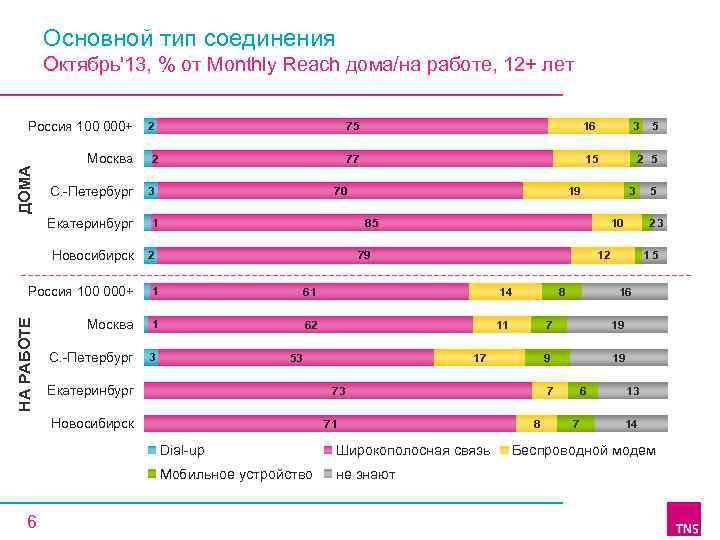 Основной тип соединения Октябрь'13, % от Monthly Reach дома/на работе, 12+ лет ДОМА Россия