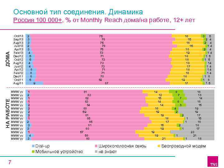 Основной тип соединения. Динамика Россия 100 000+, % от Monthly Reach дома/на работе, 12+