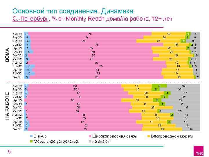 Основной тип соединения. Динамика НА РАБОТЕ ДОМА С. -Петербург, % от Monthly Reach дома/на