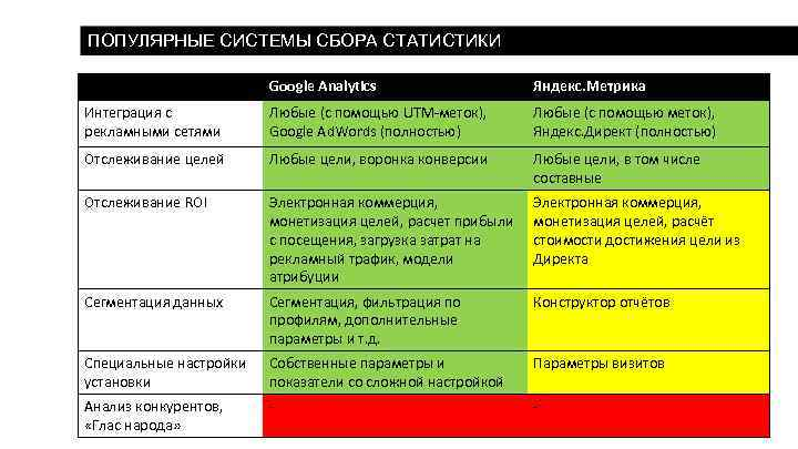 ПОПУЛЯРНЫЕ СИСТЕМЫ СБОРА СТАТИСТИКИ Google Analytics Яндекс. Метрика Интеграция с рекламными сетями Любые (с