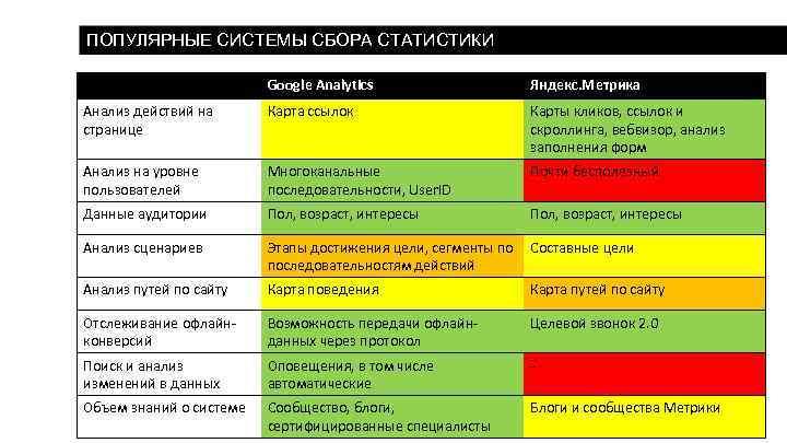 ПОПУЛЯРНЫЕ СИСТЕМЫ СБОРА СТАТИСТИКИ Google Analytics Яндекс. Метрика Анализ действий на странице Карта ссылок