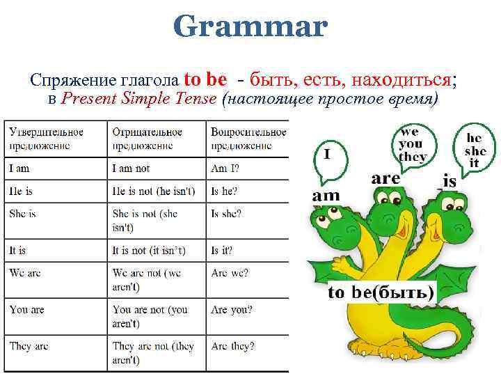 Grammar Спряжение глагола to be - быть, есть, находиться; в Present Simple Tense (настоящее