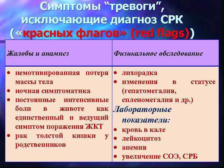 """Симптомы """"тревоги"""", исключающие диагноз СРК ( «красных флагов» (red flags)) Жалобы и анамнез Физикальное"""