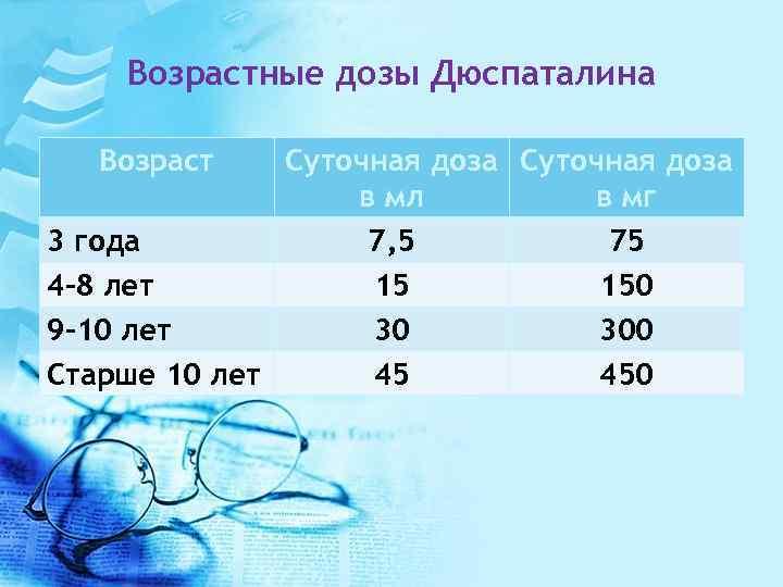 Возрастные дозы Дюспаталина Возраст Суточная доза в мл в мг 3 года 7, 5