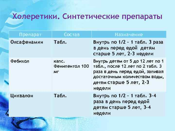 Холеретики. Синтетические препараты Препарат Состав Назначение Оксафенамин Табл. Внутрь по 1/2 - 1 табл.
