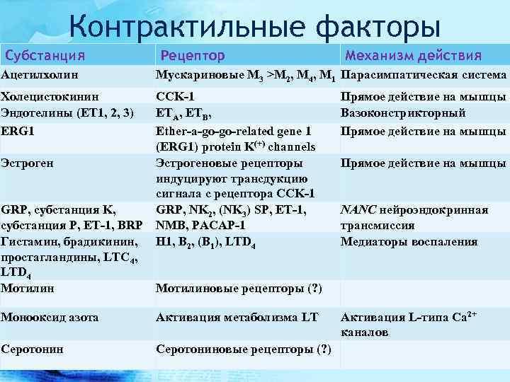 Контрактильные факторы Субстанция Рецептор Механизм действия Ацетилхолин Мускариновые M 3 >M 2, M 4,