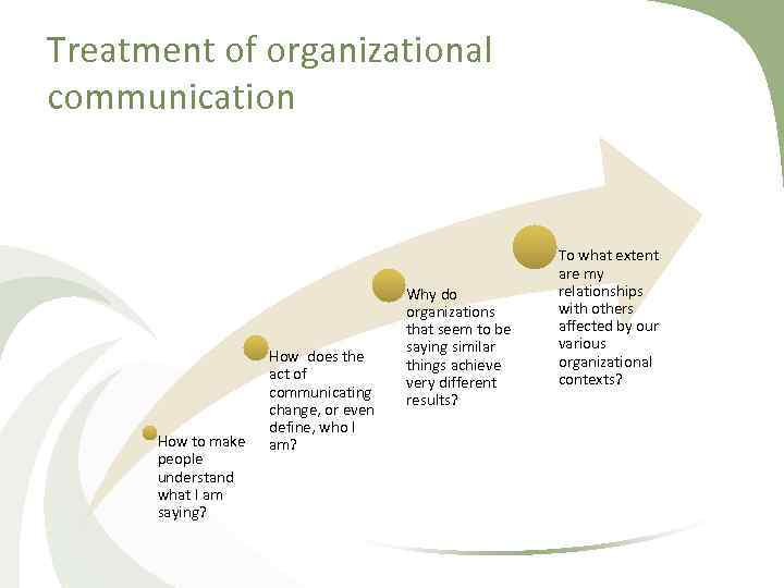 Treatment of organizational communication How to make people understand what I am saying? How