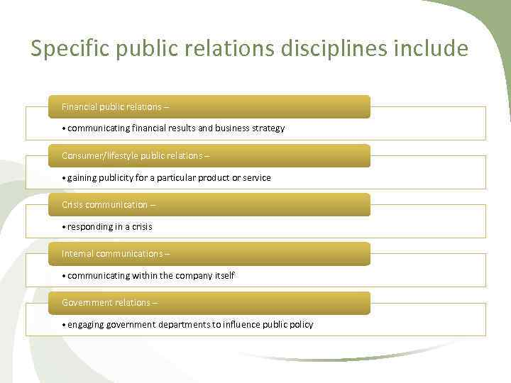 Specific public relations disciplines include Financial public relations – • communicating financial results and