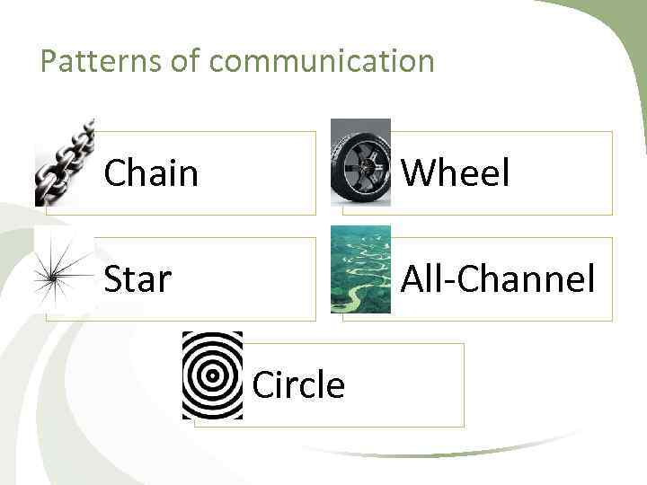 Patterns of communication Chain Wheel Star All Channel Circle