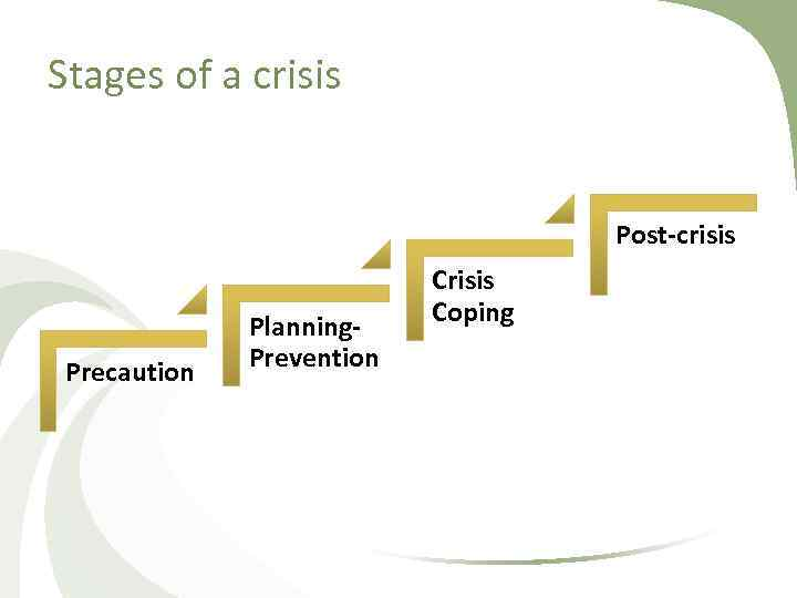 Stages of a crisis Post-crisis Precaution Planning. Prevention Crisis Coping