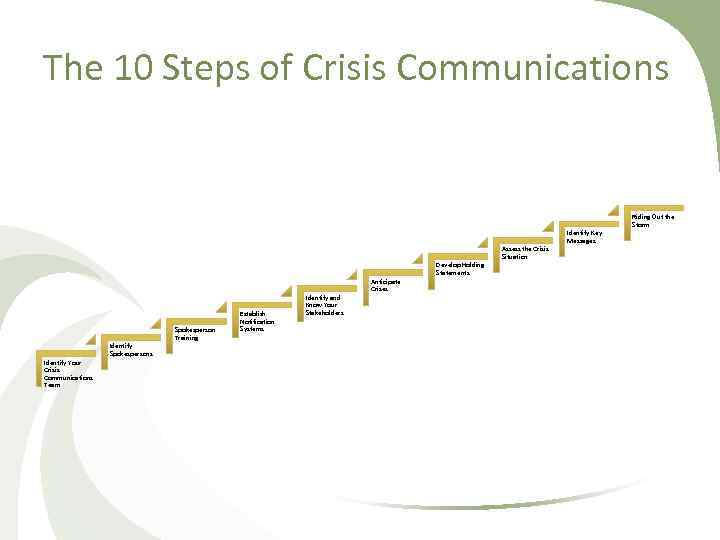 The 10 Steps of Crisis Communications Riding Out the Storm Identify Key Messages Assess