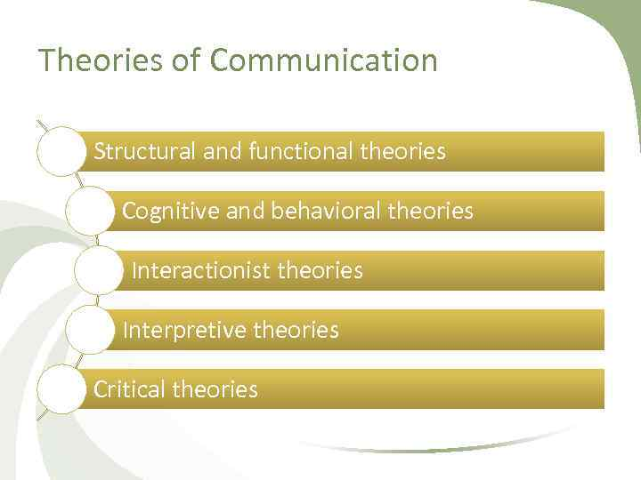 Theories of Communication Structural and functional theories Cognitive and behavioral theories Interactionist theories Interpretive