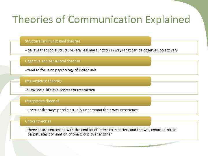 Theories of Communication Explained Structural and functional theories • believe that social structures are