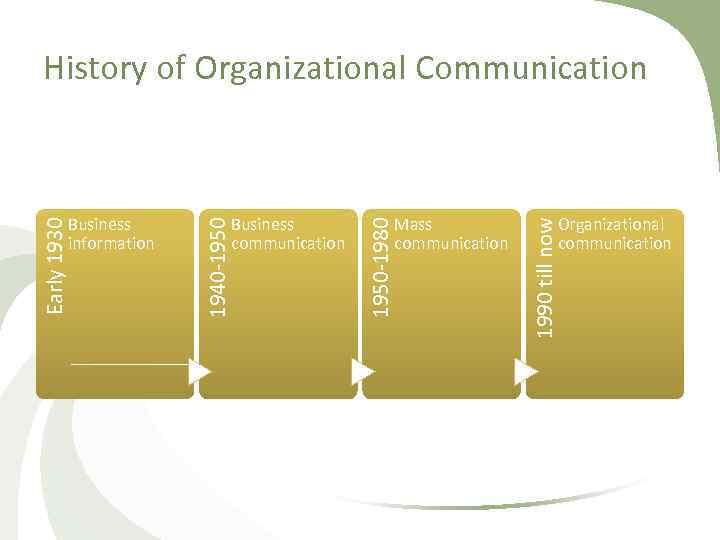 History of Organizational Communication Organizational communication 1990 till now Mass communication 1950 1980 Business