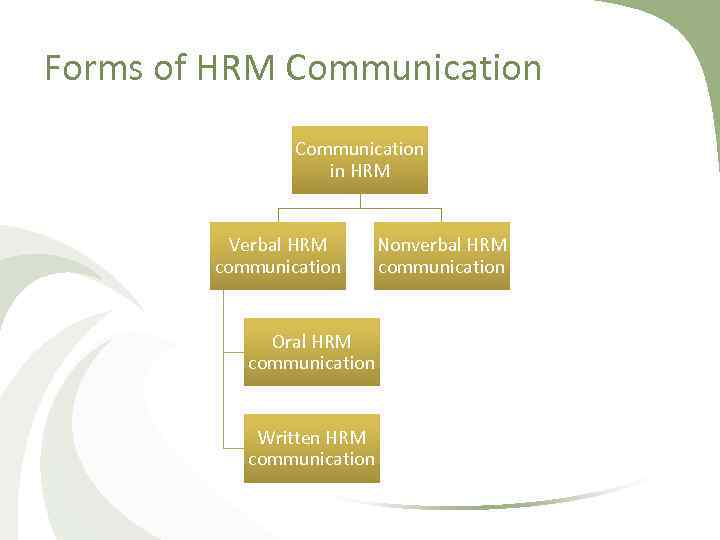 Forms of HRM Communication in HRM Verbal HRM communication Oral HRM communication Written HRM