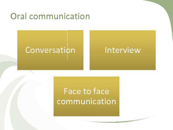 Oral communication Conversation Interview Face to face communication