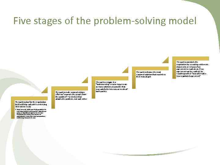 Five stages of the problem solving model The parties choose the most reasoned solution
