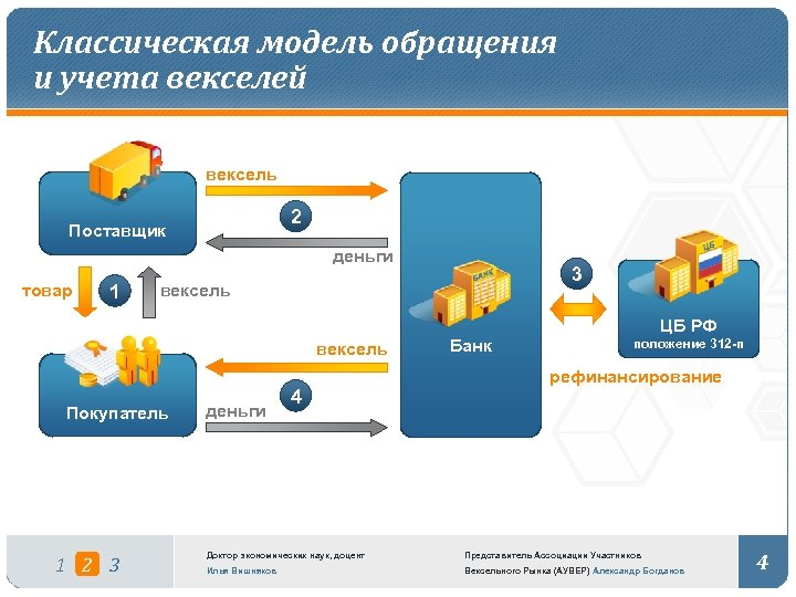 Классическая модель обращения и учета векселей вексель 2 Поставщик деньги товар 1 3 вексель