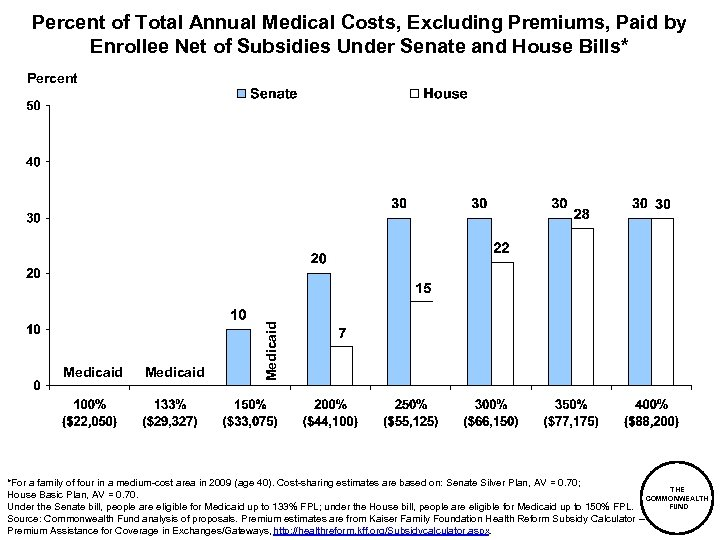 Percent of Total Annual Medical Costs, Excluding Premiums, Paid by Enrollee Net of Subsidies