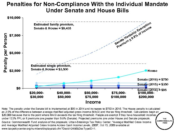 Penalties for Non-Compliance With the Individual Mandate Under Senate and House Bills on pti