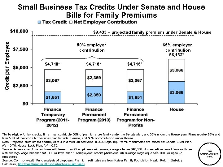 Small Business Tax Credits Under Senate and House Bills for Family Premiums Credit per