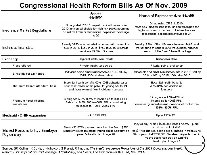 Congressional Health Reform Bills As Of Nov. 2009 Senate 11/19/09 House of Representatives 11/7/09