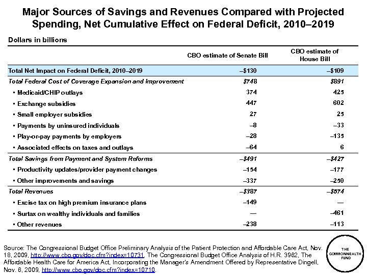 Major Sources of Savings and Revenues Compared with Projected Spending, Net Cumulative Effect on