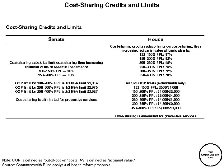 Cost-Sharing Credits and Limits Senate House Cost-sharing subsidies limit cost-sharing thus increasing actuarial value