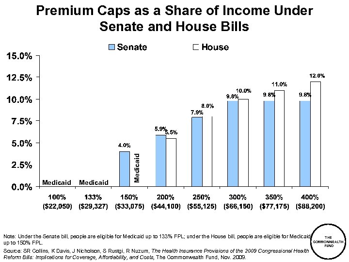 Medicaid Premium Caps as a Share of Income Under Senate and House Bills Note: