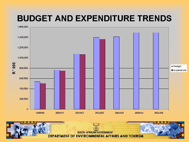 BUDGET AND EXPENDITURE TRENDS