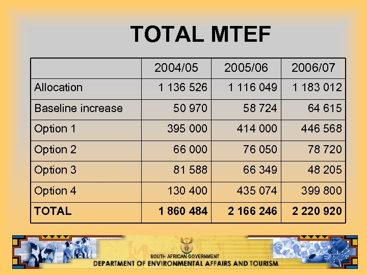 TOTAL MTEF 2004/05 Allocation 2005/06 2006/07 1 136 526 1 116 049 1 183